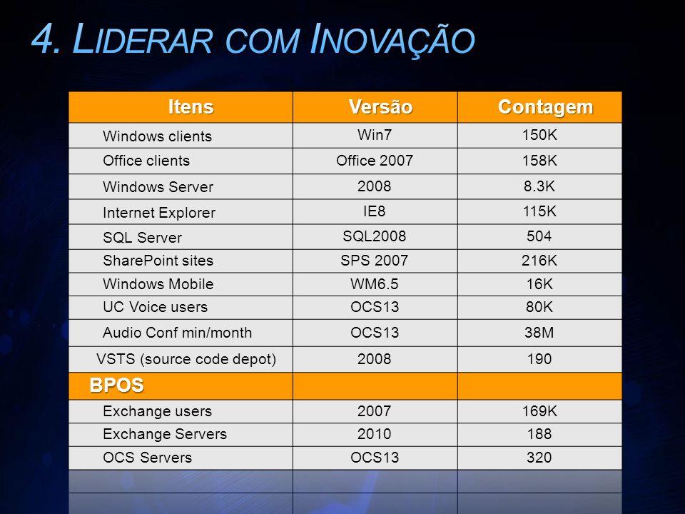 4. Liderar com Inovação Itens Versão Contagem BPOS Windows clients