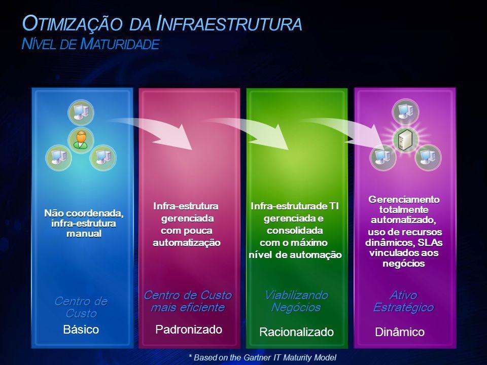 Otimização da Infraestrutura Nível de Maturidade