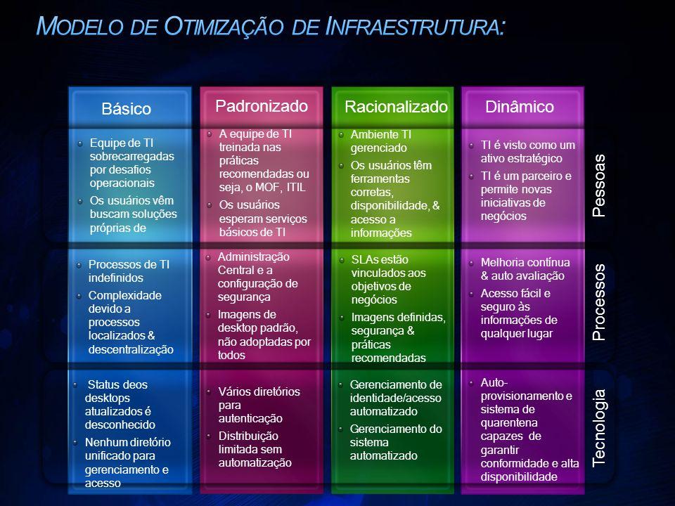 Modelo de Otimização de Infraestrutura: