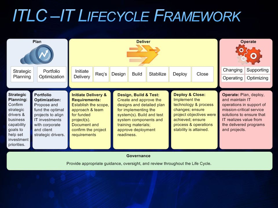 ITLC –IT Lifecycle Framework
