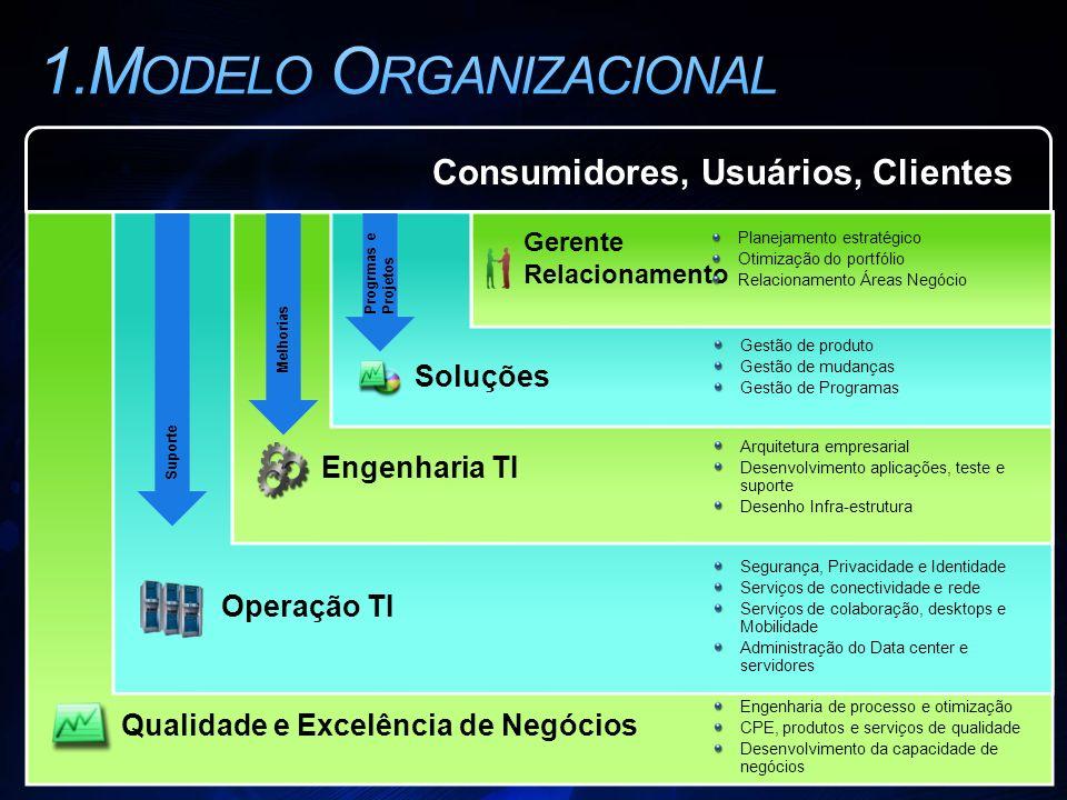 1.Modelo Organizacional