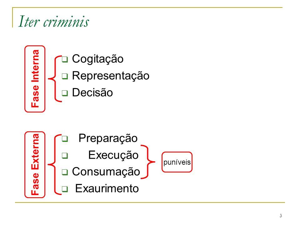 Iter criminis Cogitação Representação Decisão Preparação Execução
