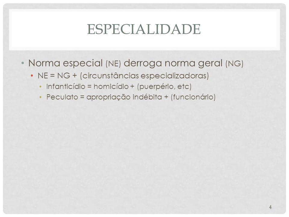 Especialidade Norma especial (NE) derroga norma geral (NG)