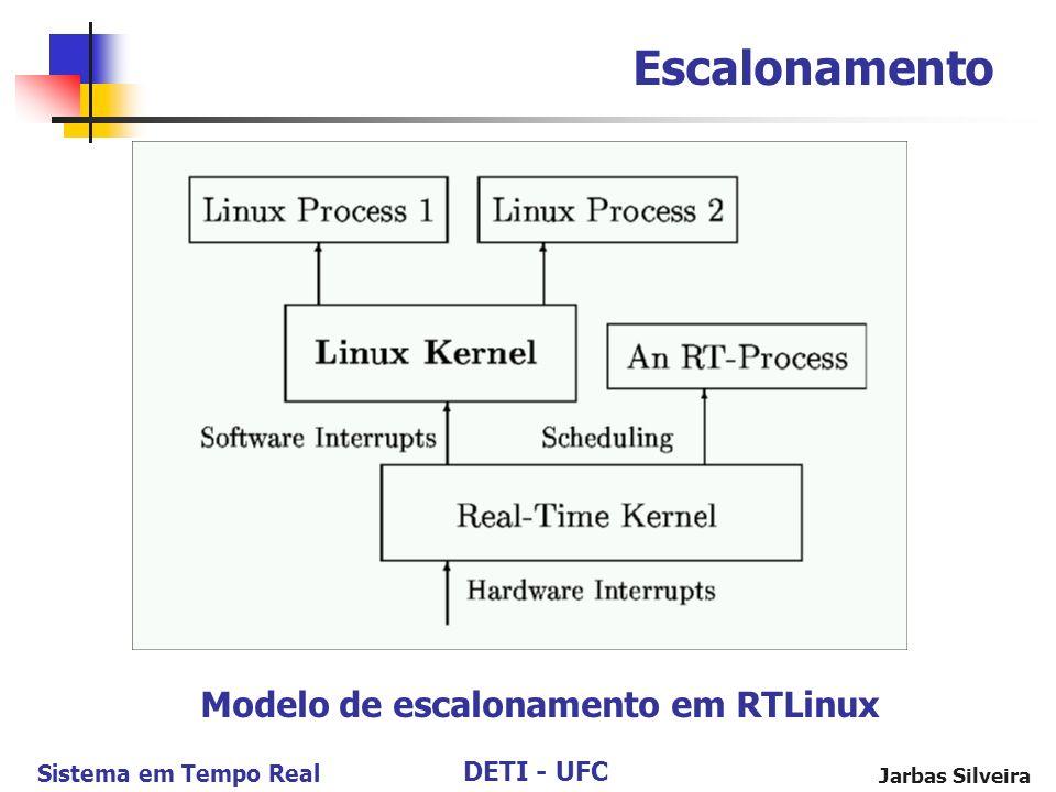 Escalonamento Modelo de escalonamento em RTLinux Jarbas Silveira