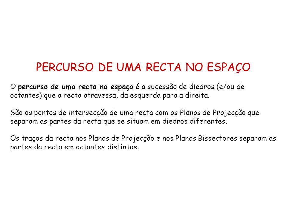 PERCURSO DE UMA RECTA NO ESPAÇO