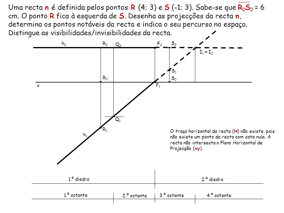 Uma recta n é definida pelos pontos R (4; 3) e S (-1; 3)