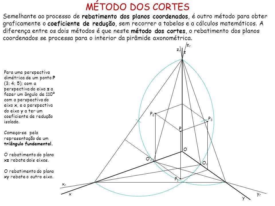 MÉTODO DOS CORTES