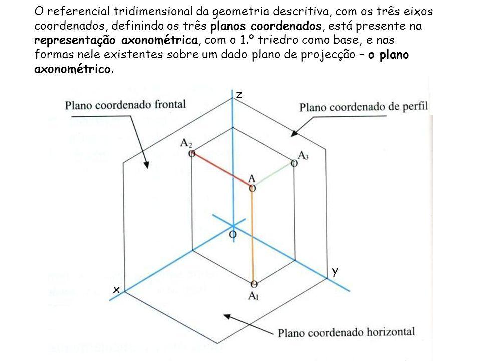 O referencial tridimensional da geometria descritiva, com os três eixos coordenados, definindo os três planos coordenados, está presente na representação axonométrica, com o 1.º triedro como base, e nas formas nele existentes sobre um dado plano de projecção – o plano axonométrico.