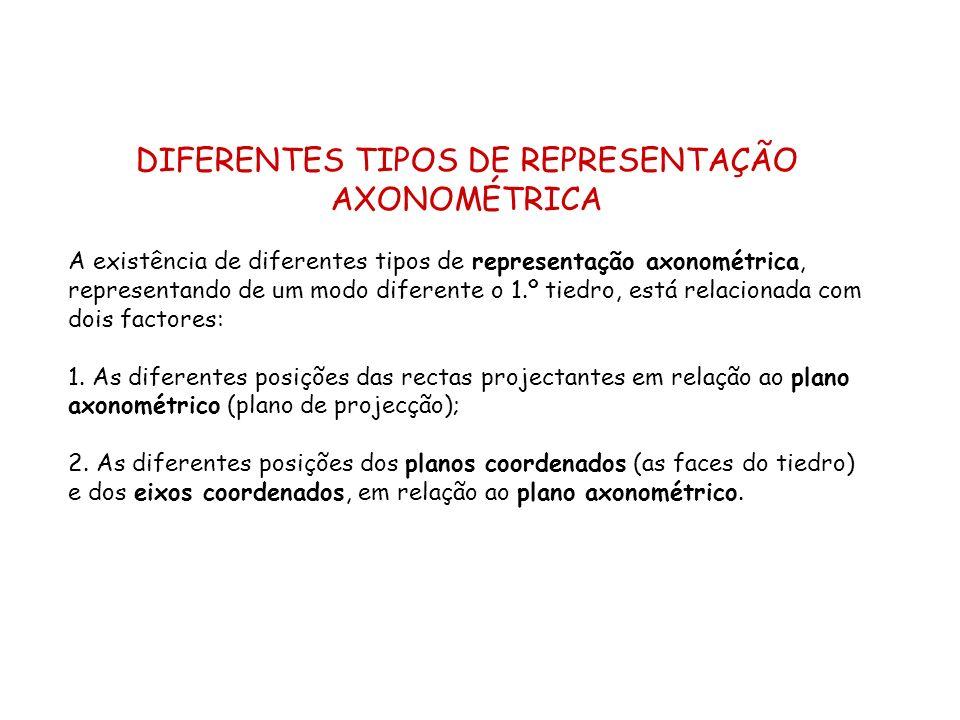 DIFERENTES TIPOS DE REPRESENTAÇÃO AXONOMÉTRICA