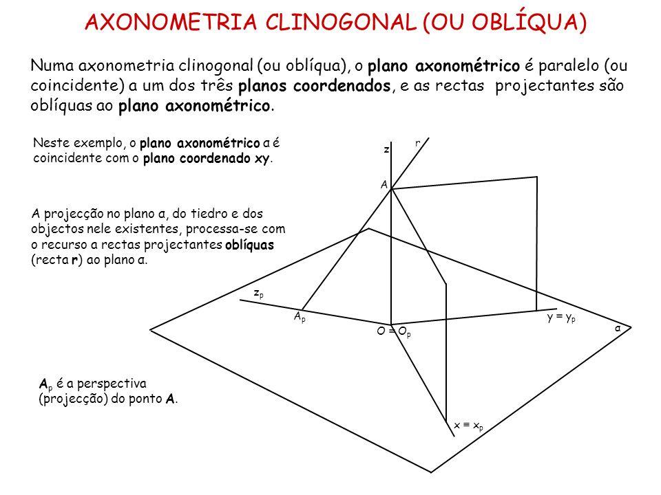 AXONOMETRIA CLINOGONAL (OU OBLÍQUA)