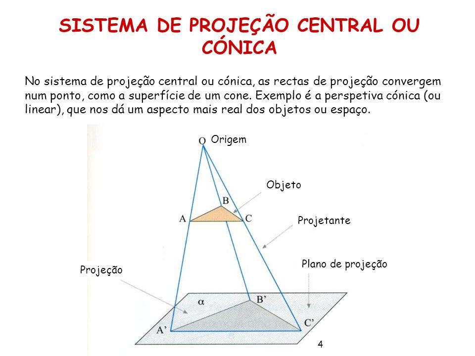 SISTEMA DE PROJEÇÃO CENTRAL OU CÓNICA
