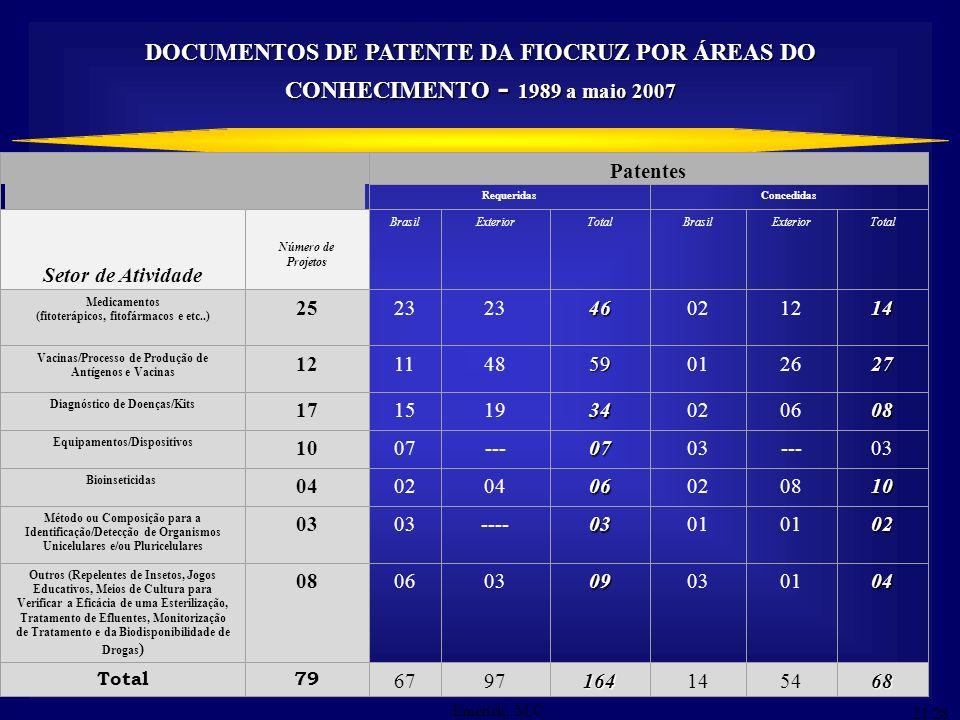 DOCUMENTOS DE PATENTE DA FIOCRUZ POR ÁREAS DO CONHECIMENTO - 1989 a maio 2007