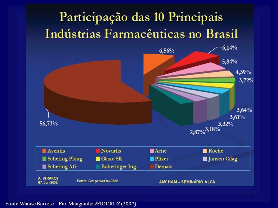 Fonte:Wanise Barroso – Far-Manguinhos/FIOCRUZ (2007)