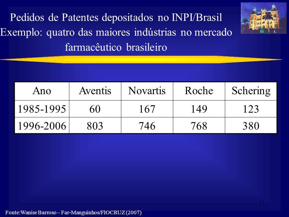 Pedidos de Patentes depositados no INPI/Brasil Exemplo: quatro das maiores indústrias no mercado farmacêutico brasileiro