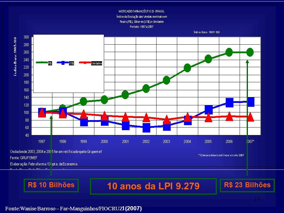 10 anos da LPI 9.279 R$ 10 Bilhões R$ 23 Bilhões