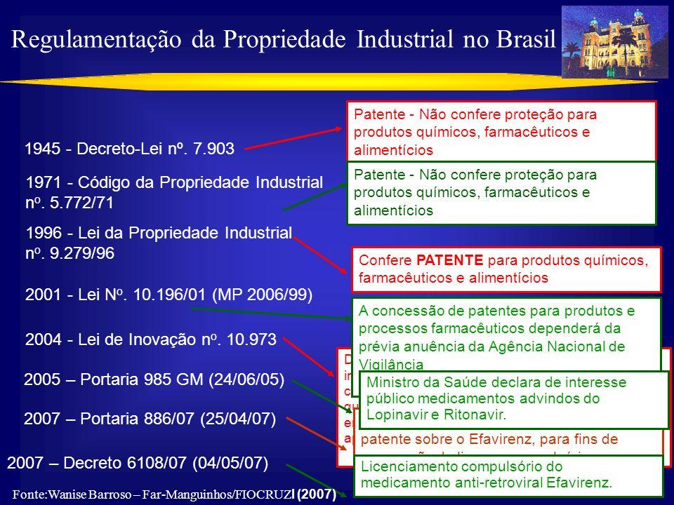 Regulamentação da Propriedade Industrial no Brasil