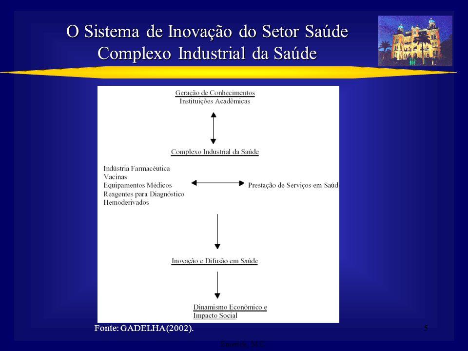 O Sistema de Inovação do Setor Saúde Complexo Industrial da Saúde