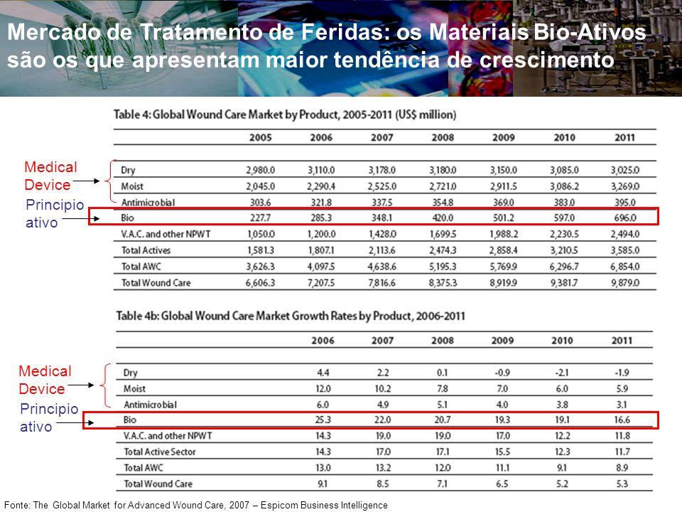 Mercado de Tratamento de Feridas: os Materiais Bio-Ativos são os que apresentam maior tendência de crescimento