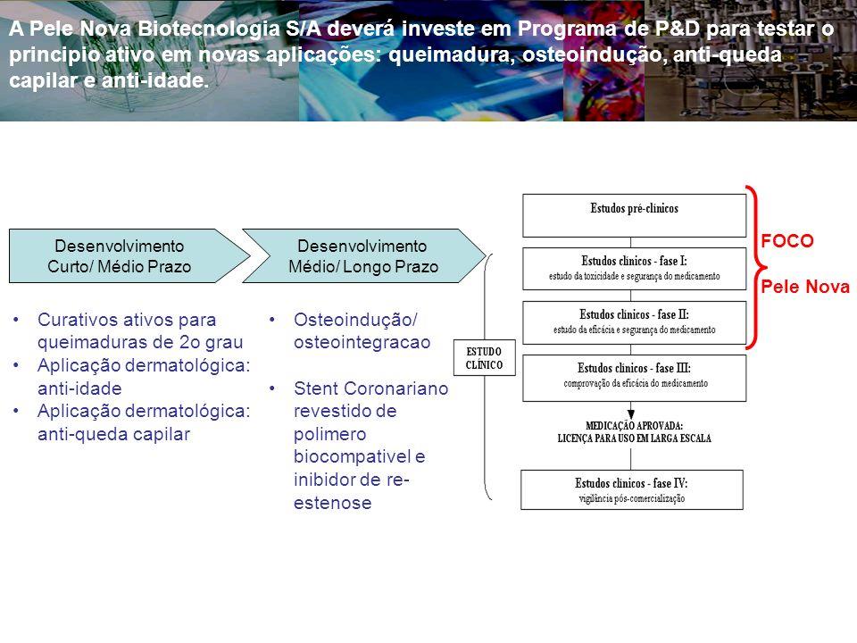 A Pele Nova Biotecnologia S/A deverá investe em Programa de P&D para testar o principio ativo em novas aplicações: queimadura, osteoindução, anti-queda capilar e anti-idade.