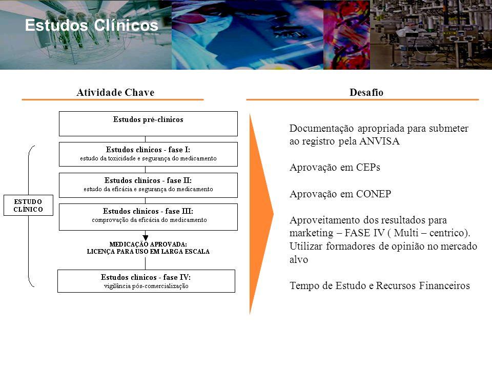 Estudos Clínicos Atividade Chave Desafio
