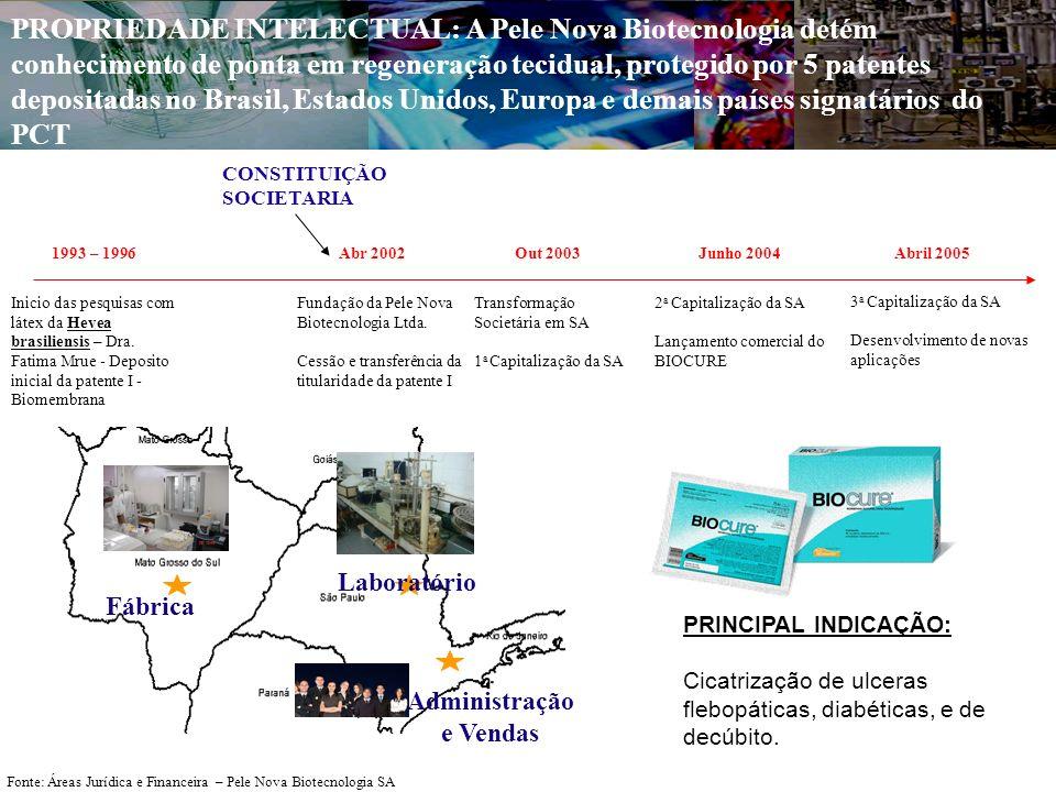 PROPRIEDADE INTELECTUAL: A Pele Nova Biotecnologia detém conhecimento de ponta em regeneração tecidual, protegido por 5 patentes depositadas no Brasil, Estados Unidos, Europa e demais países signatários do PCT