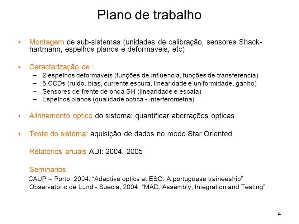 Plano de trabalho Montagem de sub-sistemas (unidades de calibração, sensores Shack-hartmann, espelhos planos e deformaveis, etc)