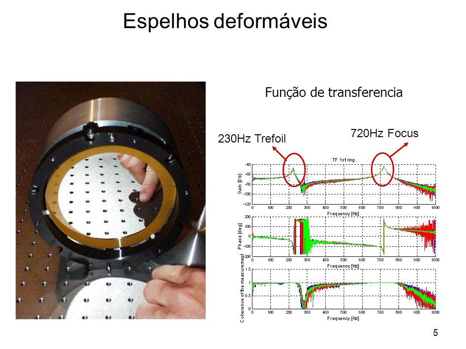 Espelhos deformáveis Função de transferencia 720Hz Focus 230Hz Trefoil