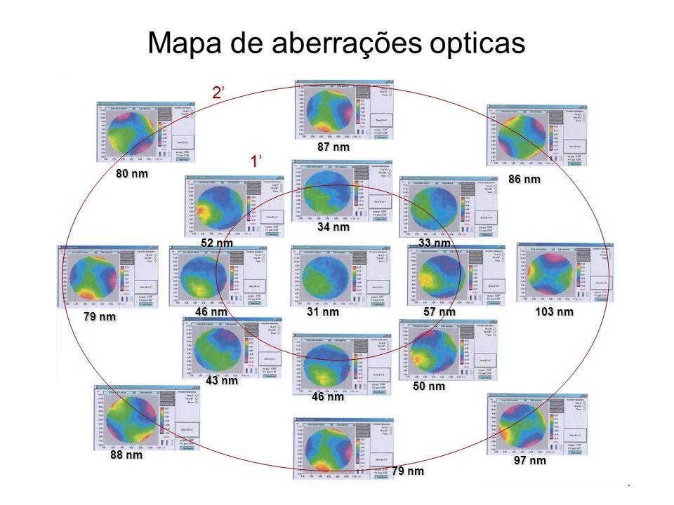 Mapa de aberrações opticas