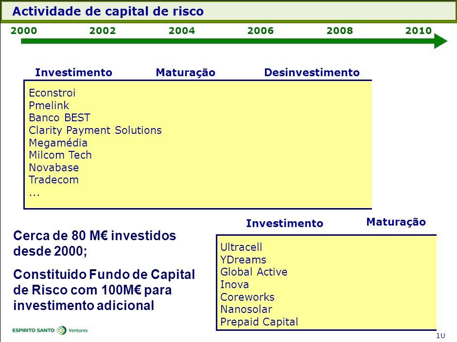 Actividade de capital de risco