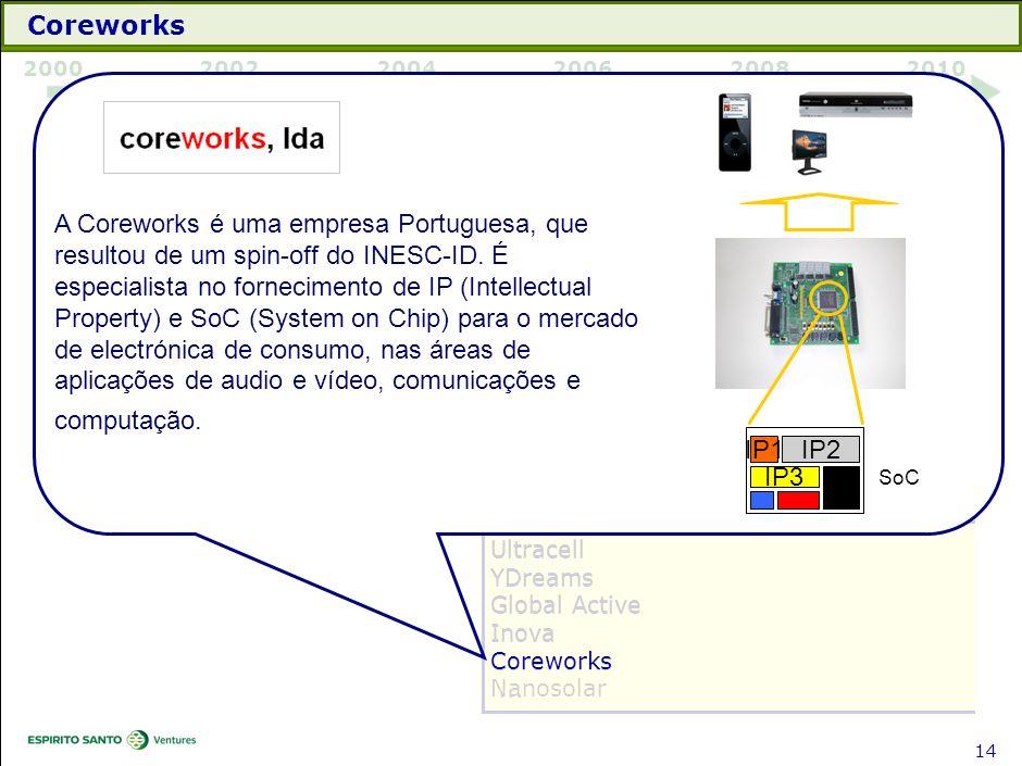 Coreworks 1480440007C. 2000. 2002. 2004. 2006. 2008. 2010. IP1. IP3. IP2. SoC. Investimento.