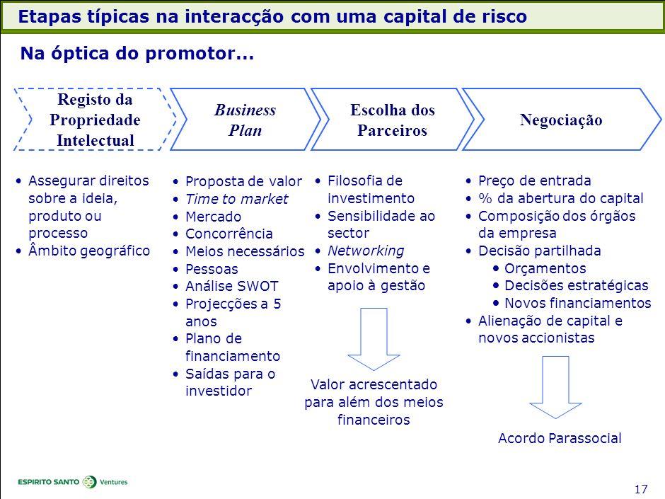 Etapas típicas na interacção com uma capital de risco