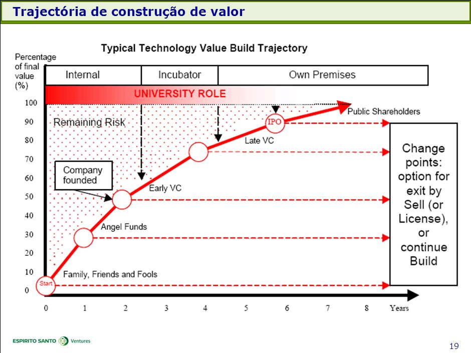 Trajectória de construção de valor