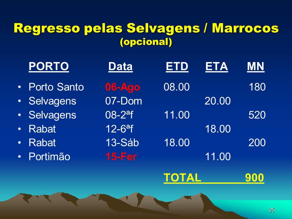 Regresso pelas Selvagens / Marrocos (opcional)