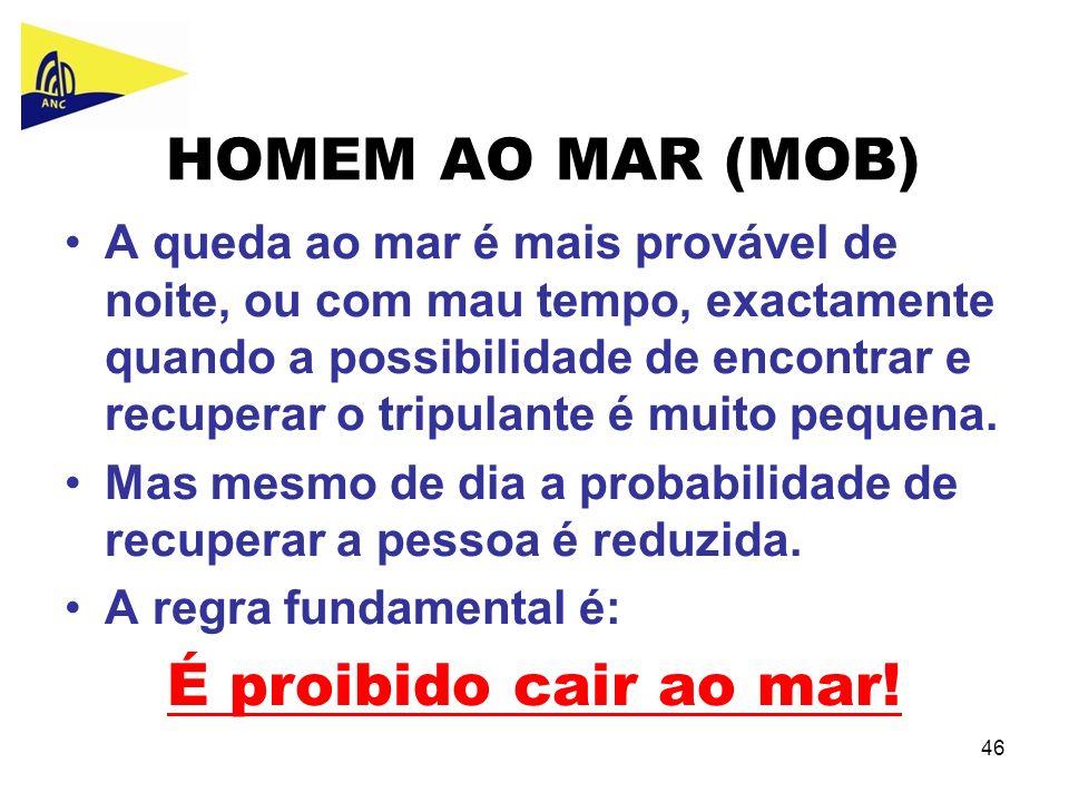 HOMEM AO MAR (MOB) É proibido cair ao mar!