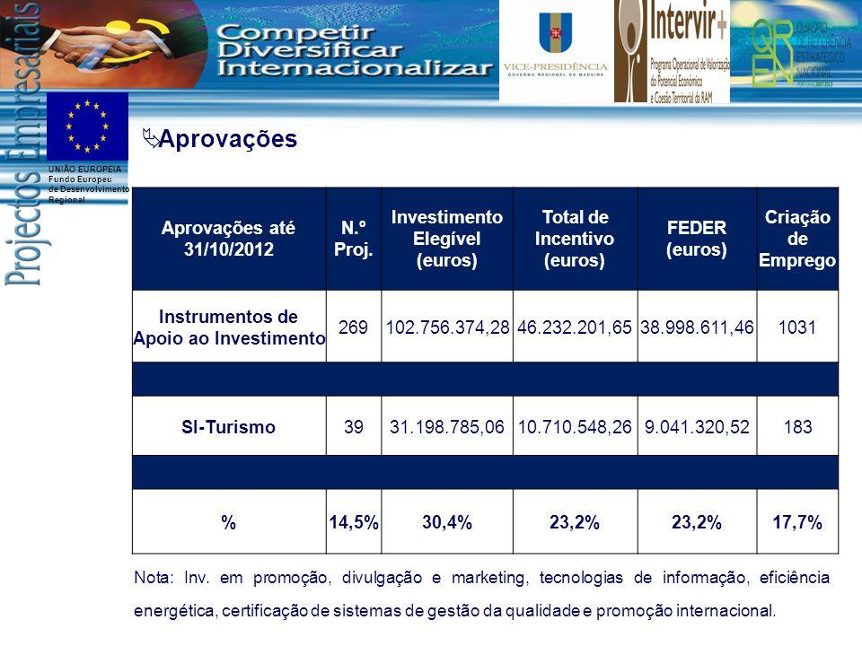 Aprovações Aprovações até 31/10/2012 N.º Proj.