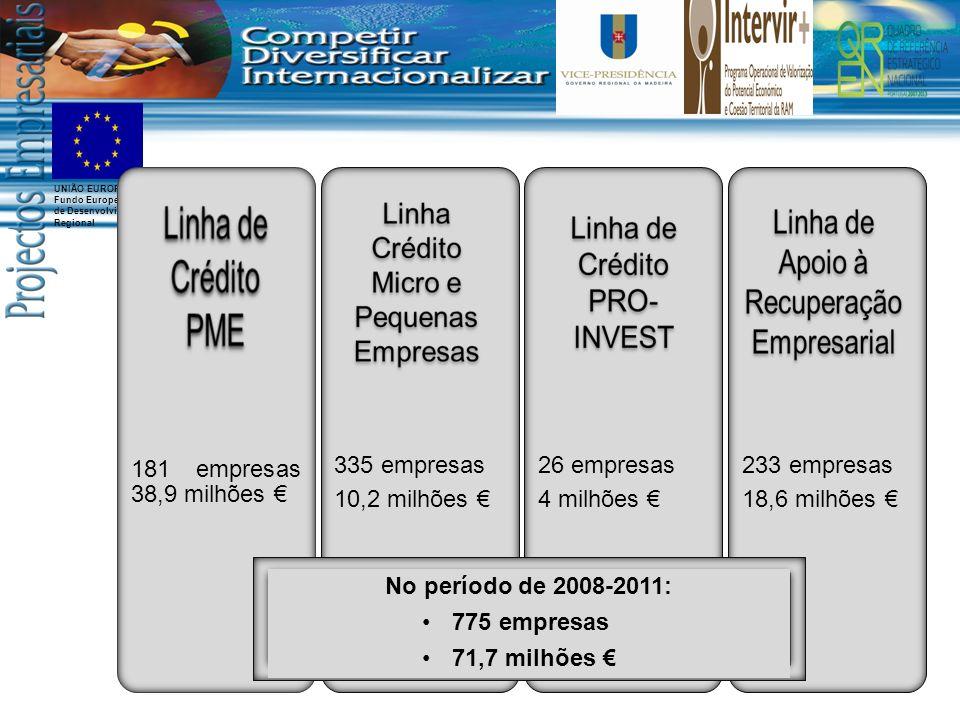181 empresas 38,9 milhões € 335 empresas 10,2 milhões € 26 empresas
