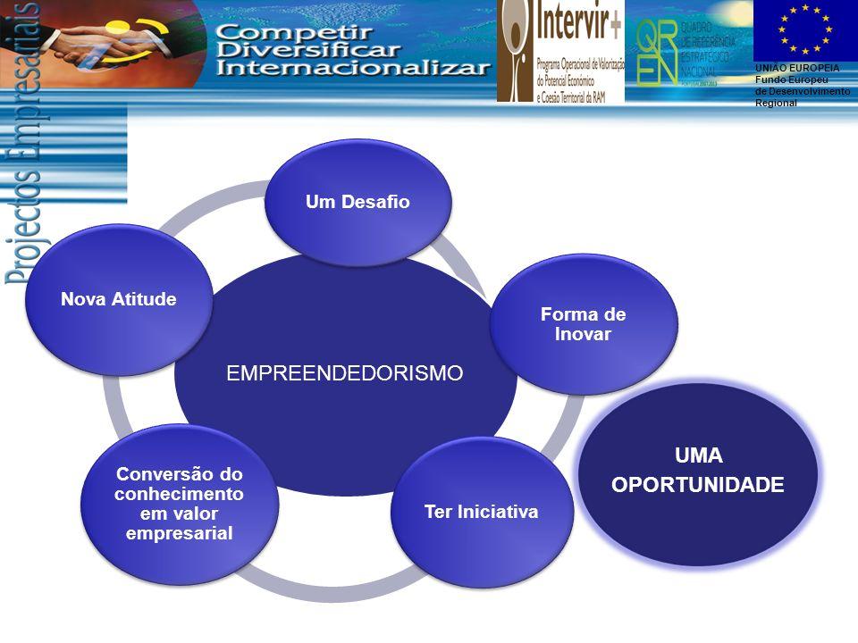 Conversão do conhecimento em valor empresarial