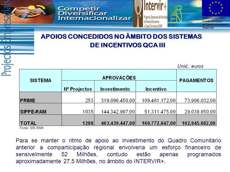 APOIOS CONCEDIDOS NO ÂMBITO DOS SISTEMAS DE INCENTIVOS QCA III