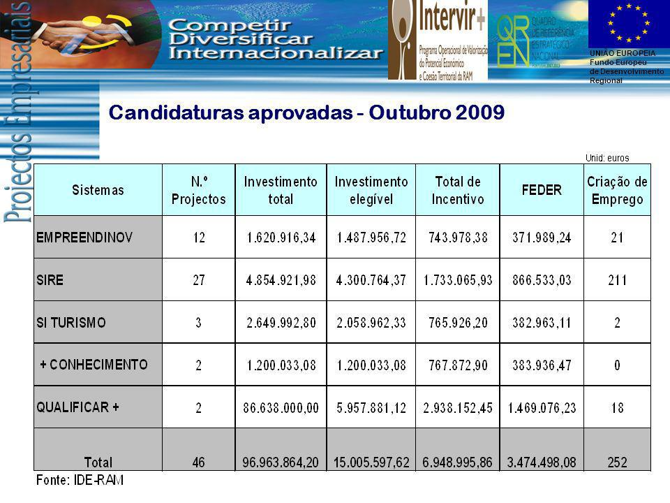 Candidaturas aprovadas - Outubro 2009