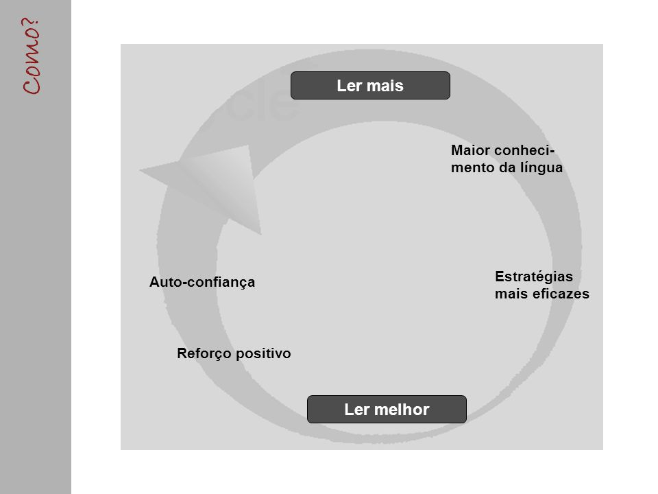 Ler mais Ler melhor Maior conheci- mento da língua Estratégias