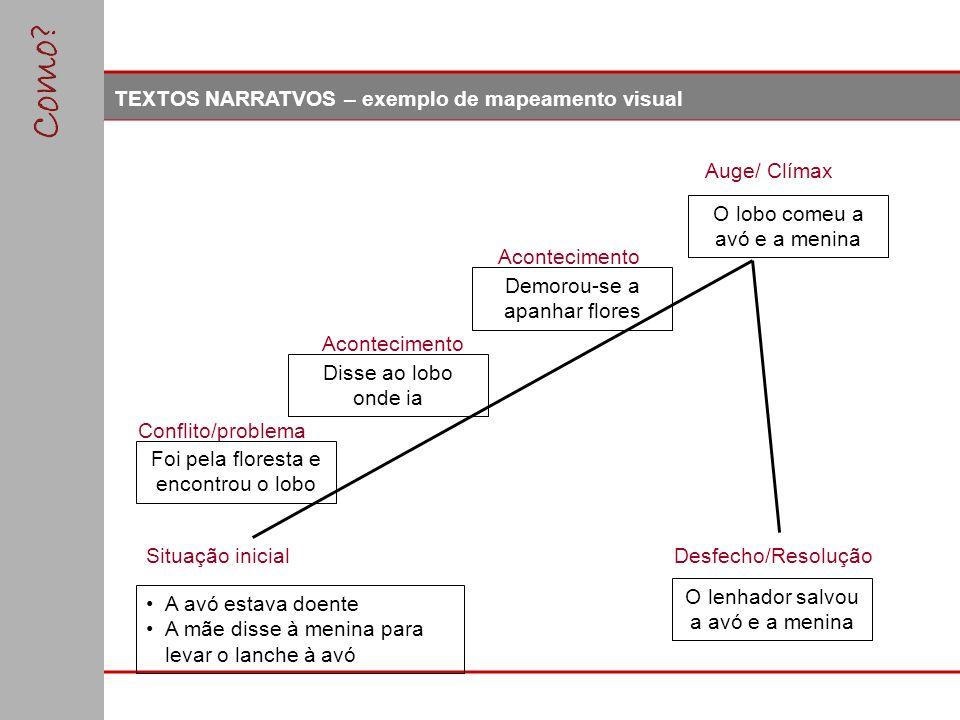 TEXTOS NARRATVOS – exemplo de mapeamento visual