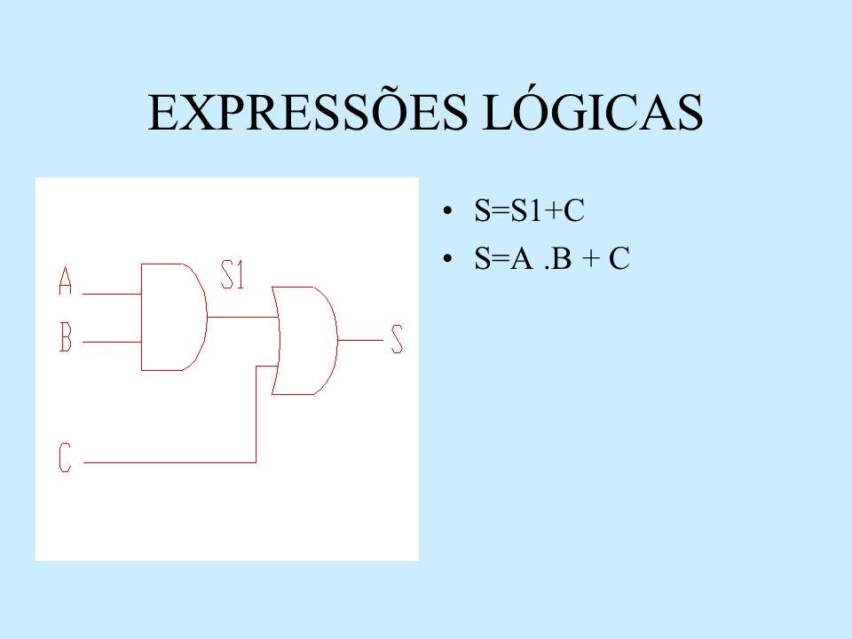 EXPRESSÕES LÓGICAS S=S1+C S=A .B + C