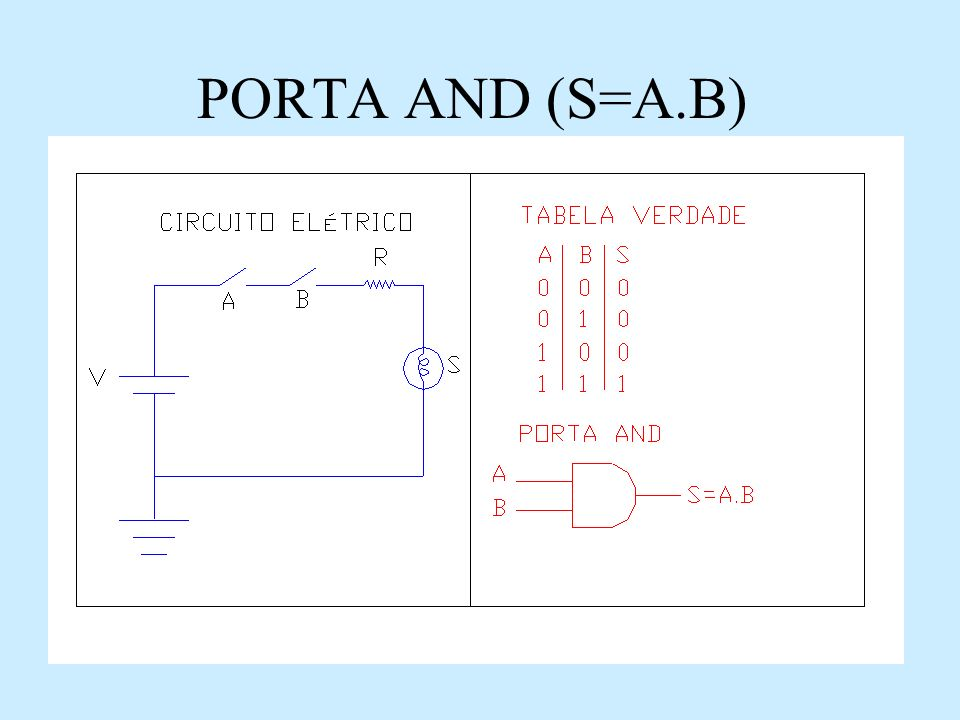 PORTA AND (S=A.B)