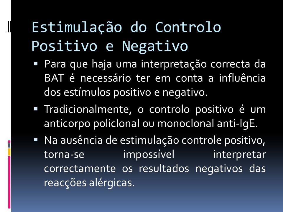 Estimulação do Controlo Positivo e Negativo