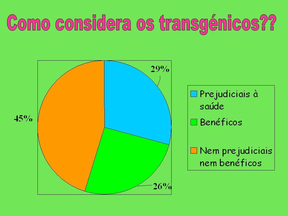 Como considera os transgénicos