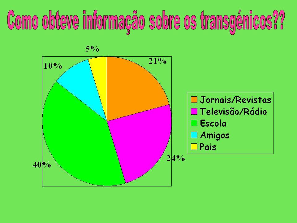 Como obteve informação sobre os transgénicos