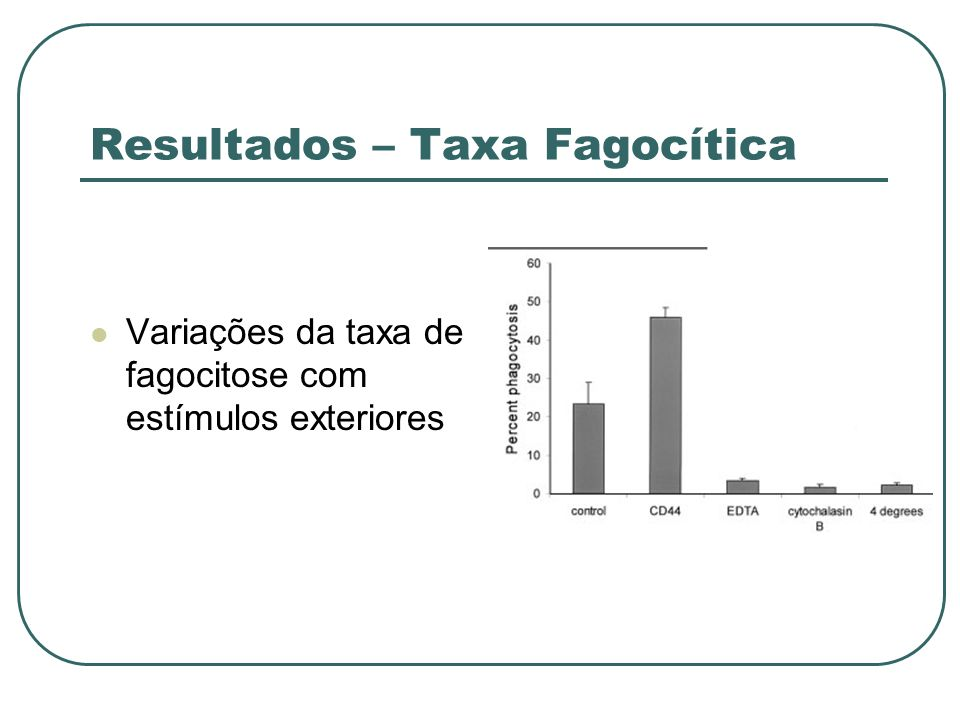 Resultados – Taxa Fagocítica