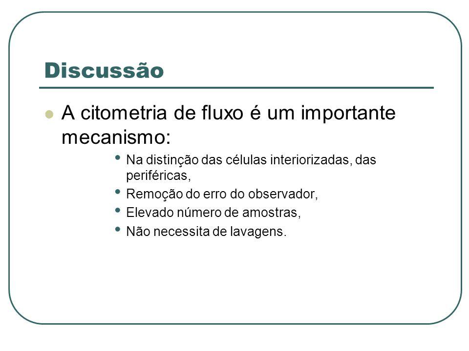 Discussão A citometria de fluxo é um importante mecanismo: