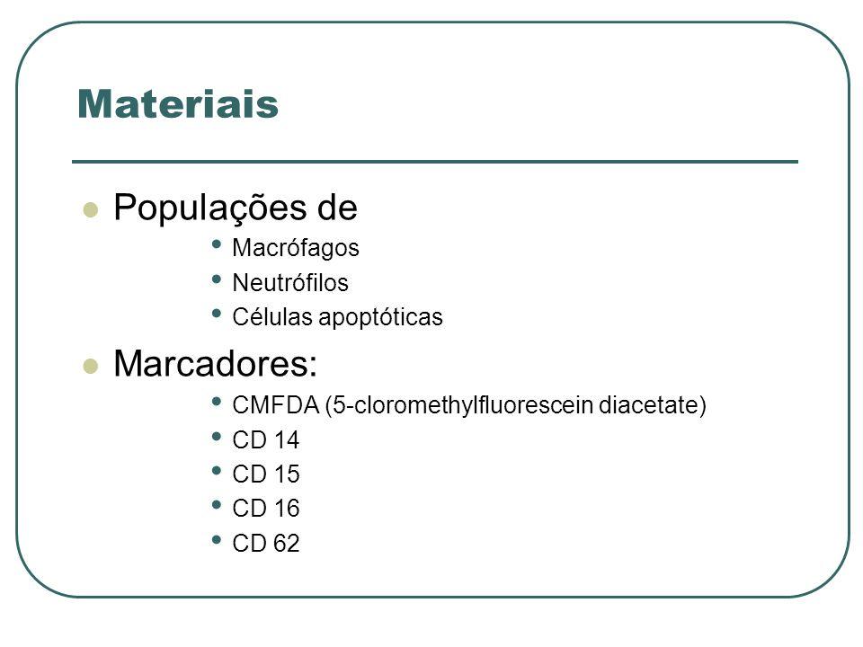 Materiais Populações de Marcadores: Macrófagos Neutrófilos