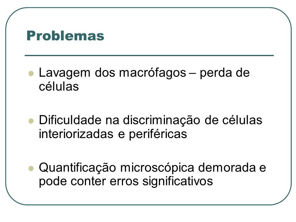 Problemas Lavagem dos macrófagos – perda de células